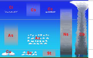Classificació dels núvols per altitud