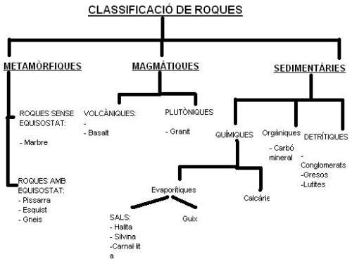 Classificació de les roques