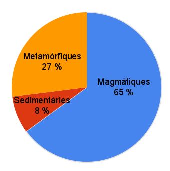 """""""Els tres tipus principals de roques de l'escorça terrestre en conjunt. Si prenem tota la Terra, les roques més abundants són les magmàtiques. Això no obstant, a la superfície les més abundants són les roques sedimentàries, que formen una fina capa que cobreix les roques metamòrfiques i magmàtiques més profundes."""" http://aulatres.wikispaces.com/Introducci%C3%B3+a+les+roques"""