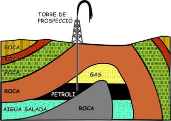 Extracció del petroli