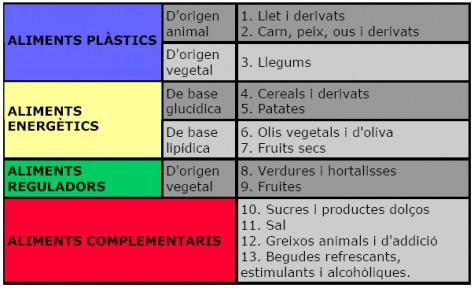 Funció dels nutrients i aliments. Foto: Coordinadora d'Usuaris de la Sanitat