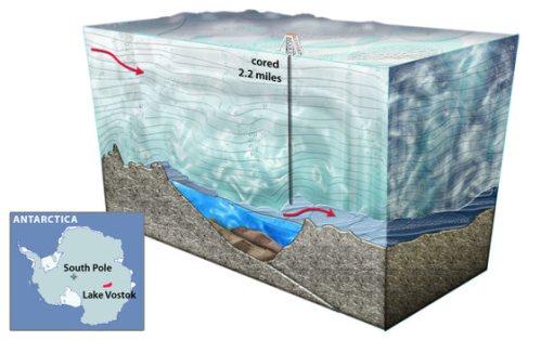 El llac subglacial Vostok