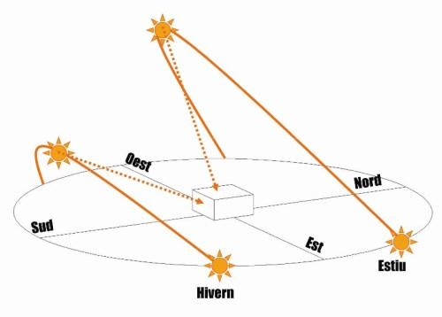 Trajectòria del Sol al solstici d'hivern (21 de desembre) i al solstici d'estiu (21 de juny)