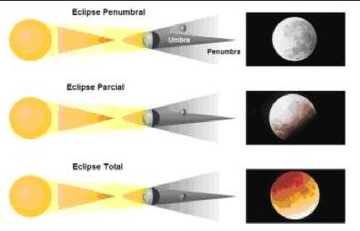 Posició i visió de la Lluna en els tres tipus d'eclipsis