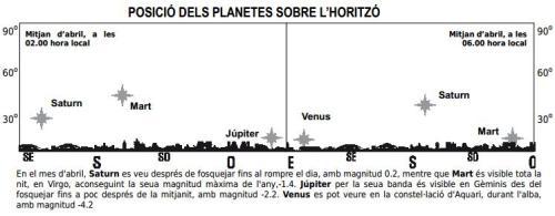 Posició dels planetes sobre l'horitzó al mes d'abril de 2014. http://observatori.uv.es/docu/hojaval.pdf