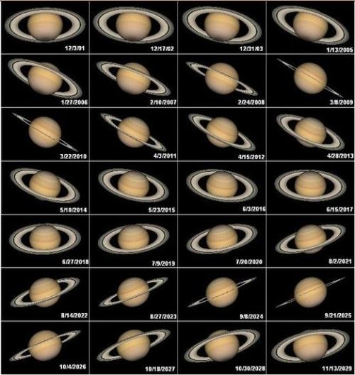 Oposicions de Saturn: 2001-2029 Viquipèdia
